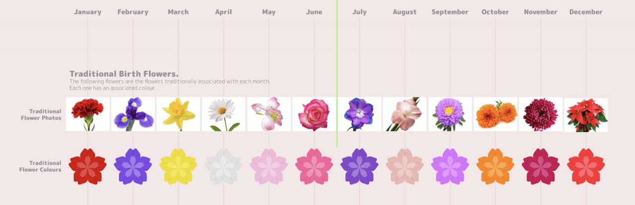 Perfect Flower Match